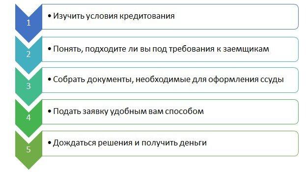 Взять кредит 100 000 рублей в сбербанке в воронеже взять кредит на машину