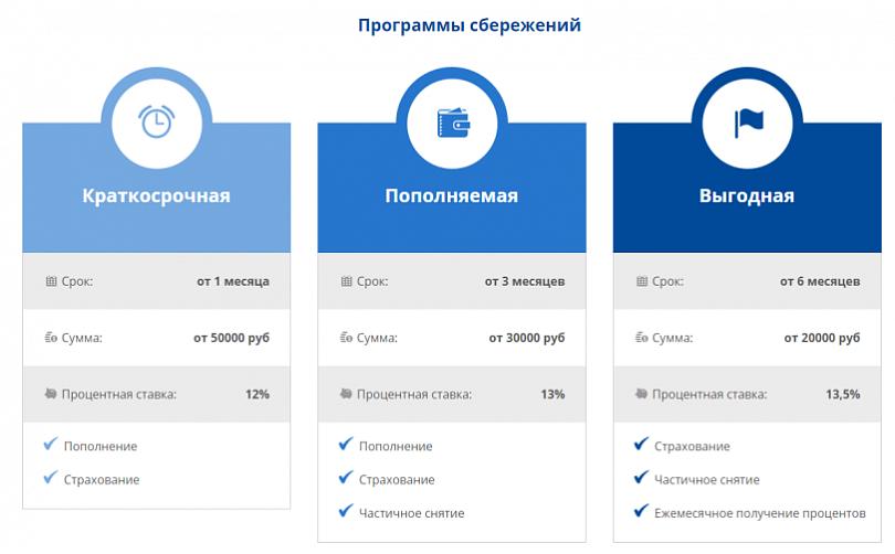 максимально разрешенный процент по кредиту в россии