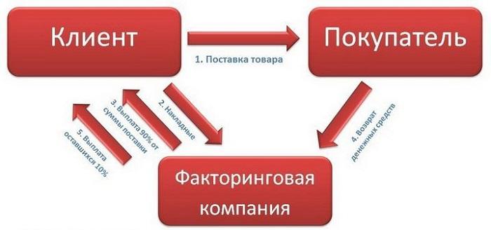Схема и механизм факторинга