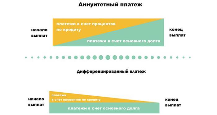 формула дифференцированного платежа по кредиту плохая кредитная история без справок